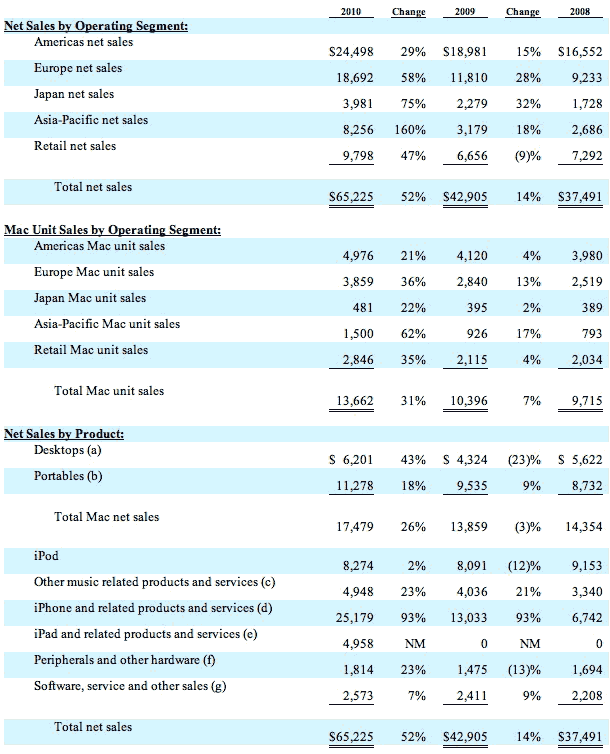 Annual Report Form | Apple Inc Files Sec Form 10 K Annual Report With Net And Unit