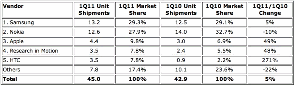 Top Western European Mobile Phone Vendors Q111