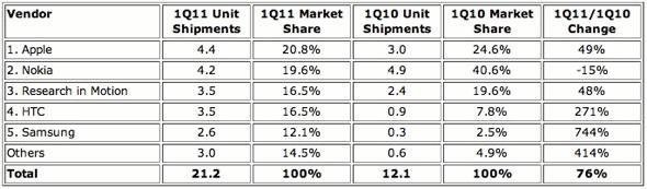 Top Western European Mobile Smartphone Vendors Q111