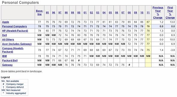 American Customer Satisfaction Index (ACSI) - Personal Computers - 2011