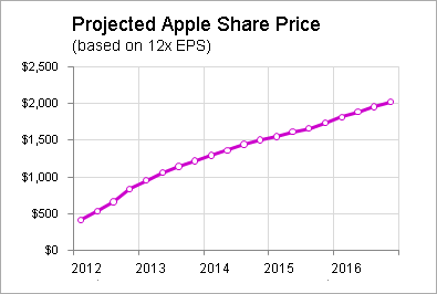 aapl_price_projected