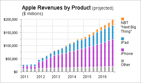 aapl_revenues_by_product