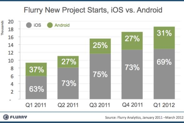 Flurry New Project Starts, iOS vs. Android, Jan. 2011 - Mar. 2012