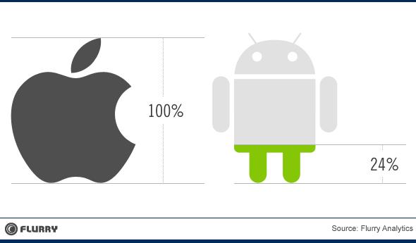 Flurry Developer Earnings, iOS vs. Android