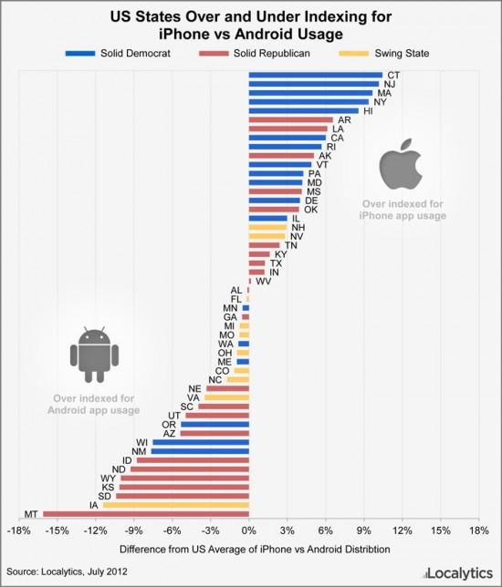Localytics: Democrat vs. Republican-leaning U.S. states, iPhone vs. Android usage