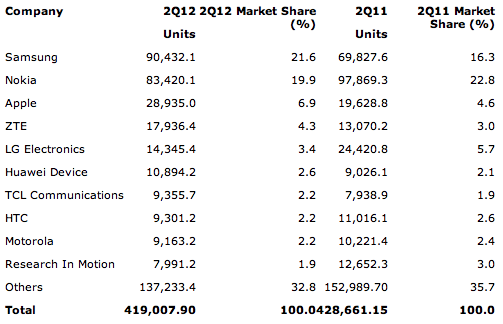 Gartner: Worldwide Mobile Device Sales to End Users by Vendor in 2Q12 (Thousands of Units)