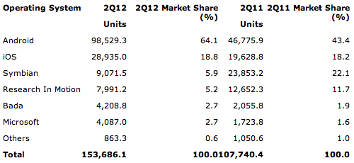 Gartner: Worldwide Mobile Device Sales to End Users by Operating System in 2Q12 (Thousands of Units)