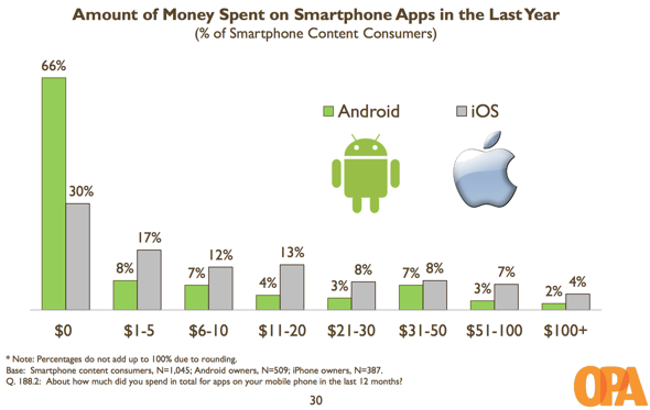 OPA: Money spent on apps, iOS vs. Android