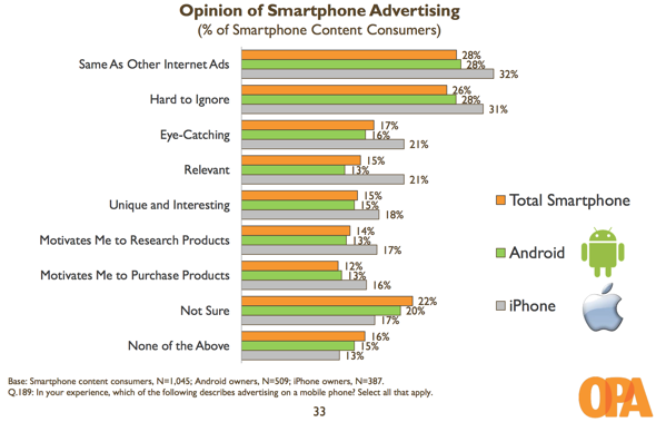 OPA: Opinion of smartphone ads