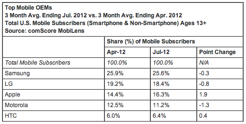Top Mobile OEMs 3 Month Avg. Ending Jul. 2012 vs. 3 Month Avg. Ending Apr. 2012 Total U.S. Mobile Subscribers (Smartphone & Non-Smartphone) Ages 13+ Source: comScore MobiLens