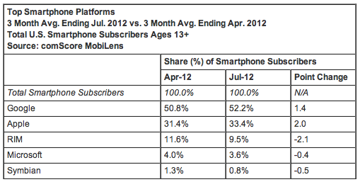 Top Smartphone Platforms 3 Month Avg. Ending Jul. 2012 vs. 3 Month Avg. Ending Apr. 2012 Total U.S. Smartphone Subscribers Ages 13+ Source: comScore MobiLens