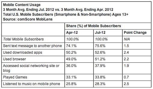 Mobile Content Usage 3 Month Avg. Ending Jul. 2012 vs. 3 Month Avg. Ending Apr. 2012 Total U.S. Mobile Subscribers (Smartphone & Non-Smartphone) Ages 13+ Source: comScore MobiLens