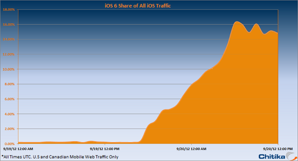 Chitika: iOS 6 on 15% of iOS Devices 24 Hours After Public Release