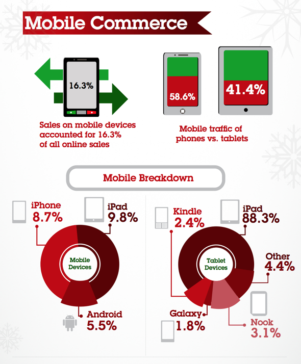 iPad, iPhone dominate Thanksgiving, Black Friday 2012, mobile commerce