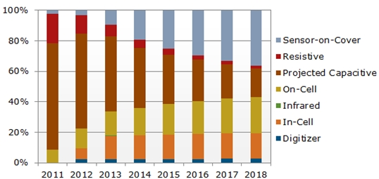 NPD: Touch Technology Shipments by Category in Mobile Phones 2011-2018