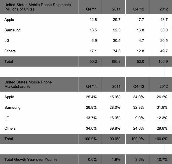 Strategy Analytics: United States Mobile Phone Vendor Shipments and Market Share in Q4 2012