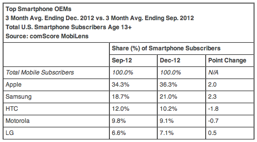 Top Smartphone OEMs 3 Month Avg. Ending Dec. 2012 vs. 3 Month Avg. Ending Sep. 2012 Total U.S. Smartphone Subscribers Age 13+ Source: comScore MobiLens