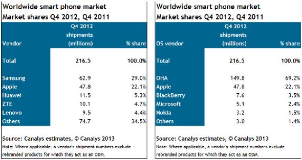 Canalys smartphone market share Q412 vs. Q411