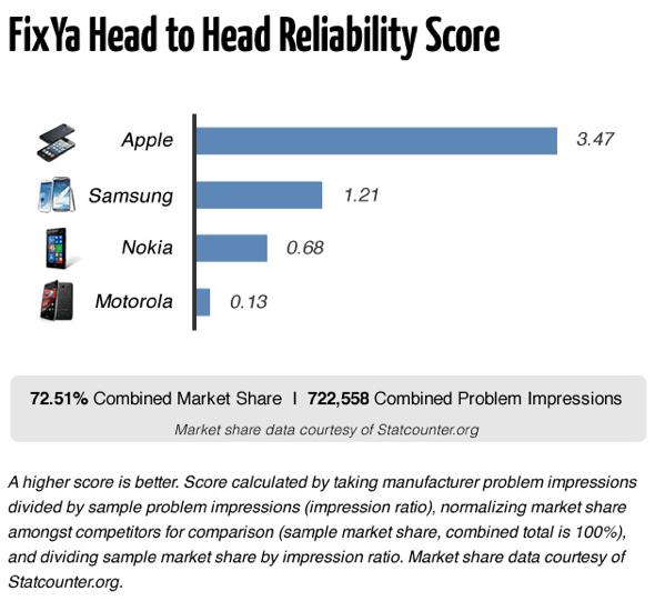 FixYa smartphone head-to-head reliability score