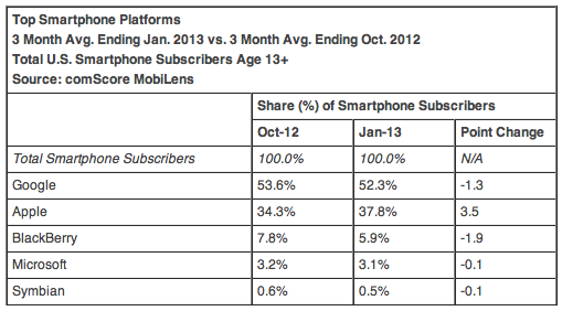 Top Smartphone OEMs 3 Month Avg. Ending Jan. 2013 vs. 3 Month Avg. Ending Oct. 2012 Total U.S. Smartphone Subscribers Age 13+ Source: comScore MobiLens