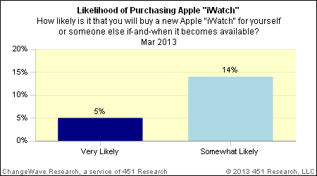 """How likely is it that you will buy a new Apple """"iWatch"""" for yourself or someone else if-and-when it becomes available?"""
