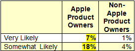 """Apple Product Owners vs. Non-Owners – Likelihood of Buying an """"iWatch"""""""