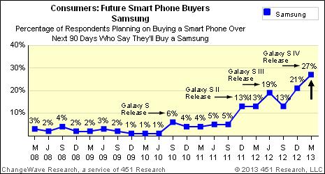 April 2013: Next 90 Day North American Smart Phone Demand