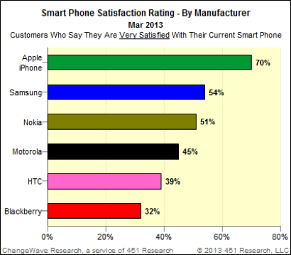 March 2013: Smartphone customer satisfaction