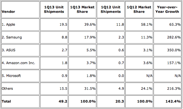 IDC: Top Five Tablet Vendors, Shipments, and Market Share, First Quarter 2013 (Shipments in millions)