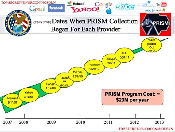 NSA PRISM Program data provider dates