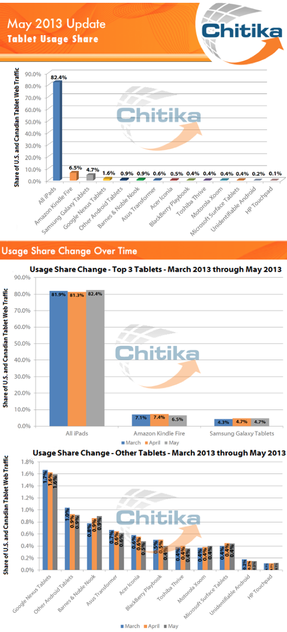 Chitika May 2013 Update, Tablet Usage Share