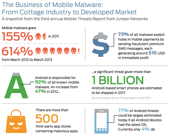 Android malware explodes