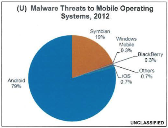 (U//FOUO) Threats to Mobile Devices Using the Android Operating System