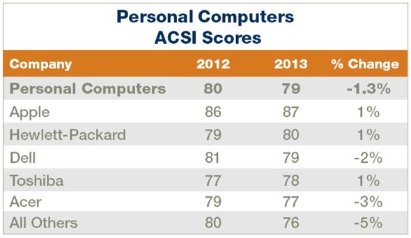 ACSI Household Appliance and Electronics Report 2013