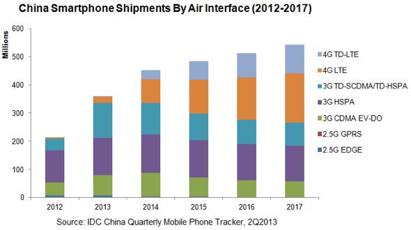 IDC: China Smartphone Air Interface Analysis