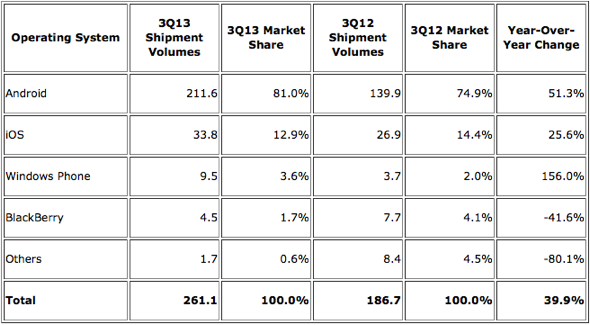IDC: Top Four Operating Systems, Shipments, and Market Share, Q3 2013 (Units in Millions)