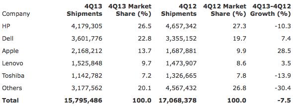 Gartner: Preliminary U.S. PC Vendor Unit Shipment Estimates for 4Q13 (Units)