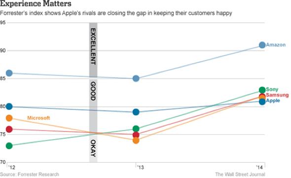 Forrester Customer Satisfaction
