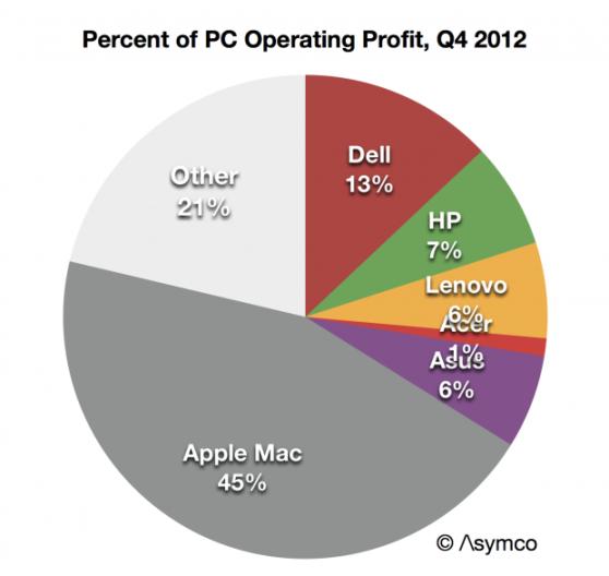 Asymco: Percent of PC operating Profit, Q412