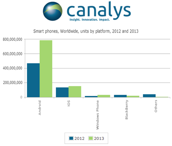 Canalys: smartphone shipment estimates 2012 vs. 2013