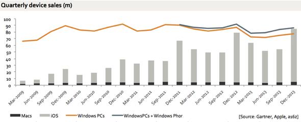 Benedict Evans: Apple iOS and Mac sales vs. Windows PC and Windows Phone sales