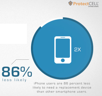 Apple iPhone users 86% less likely to need replacements vs. other smartphone users