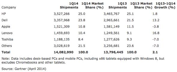 Gartner: Preliminary U.S. PC Vendor Unit Shipment Estimates for 1Q14 (Units)
