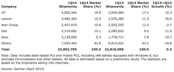 Gartner: Preliminary EMEA PC Vendor Unit Shipment Estimates for 1Q14 (Units)