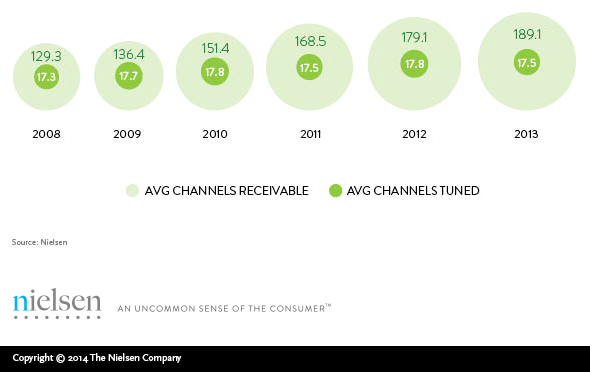 Nielsen: americans view just 17 channels despite record number to choose from