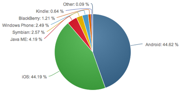 Net Applications: Q2 2014 Mobile OS Usage