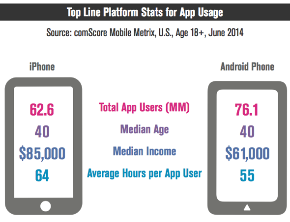 comScore smartphone demographics