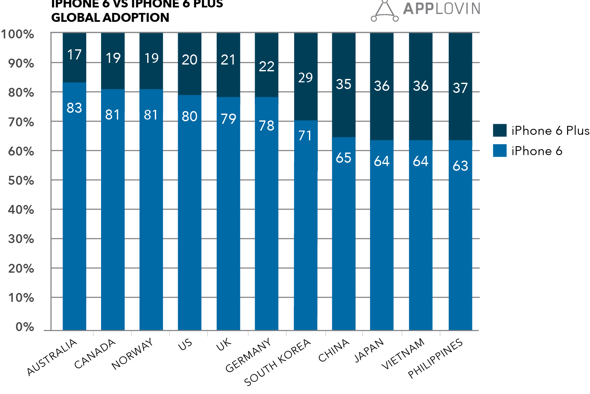 AppLovis: iPhone 6 Plus is a hit everywhere – especially so in Asia