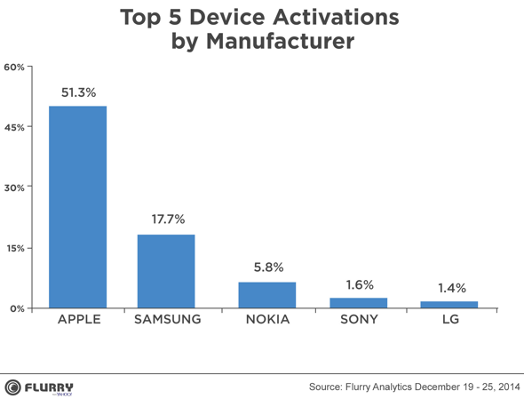 Flurry: Top 5 device activations by manufacturer