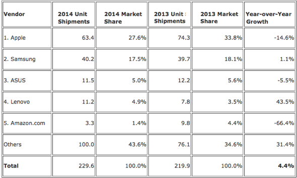 IDC: Top Five Tablet Vendors, Shipments, Market Share, and Growth, Calendar Year 2014 (Preliminary Results, Shipments in millions)
